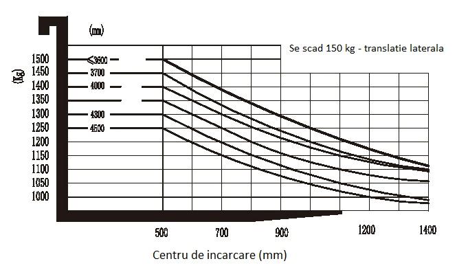 Grafic CDWS15T8-DW4Q2